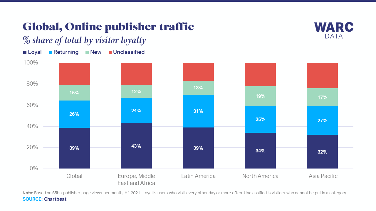 39% of online publisher traffic is from loyal readers