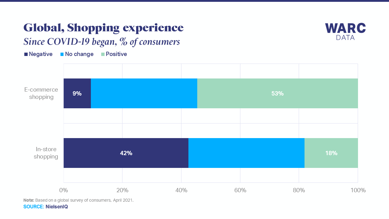 Consumers have more positive experience when shopping online