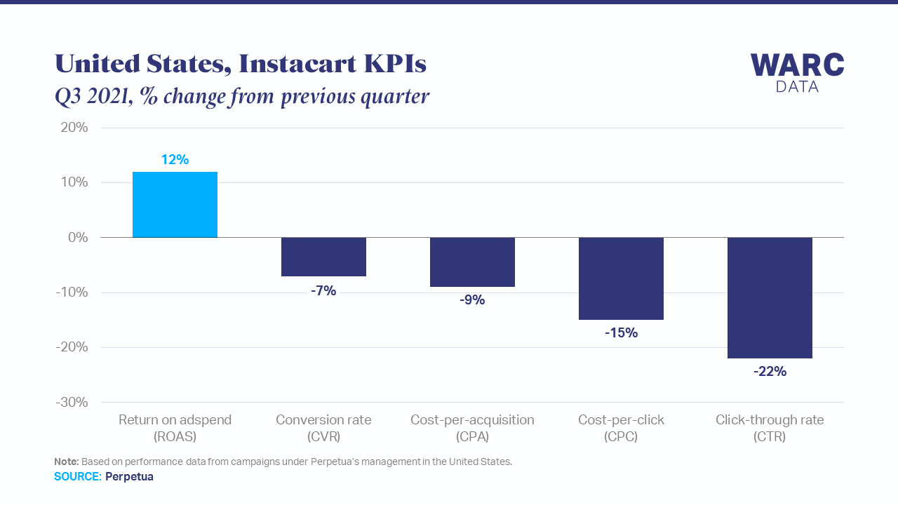 Instacart advertisers become more efficient as ROAS rises 12%