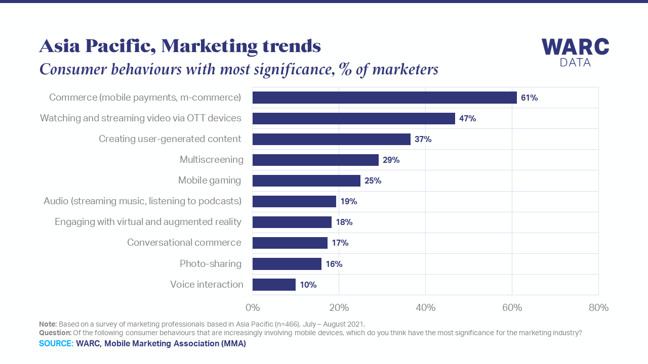 Commerce and video streaming are most important trends for APAC marketers