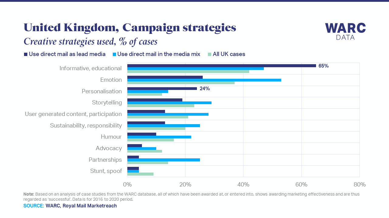 Direct mail campaigns more likely to successfully use personalisation
