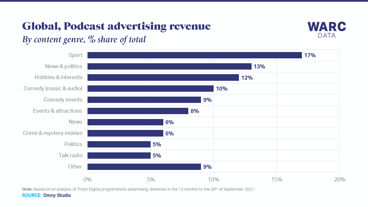Sport and news podcasts attract the most advertising spend