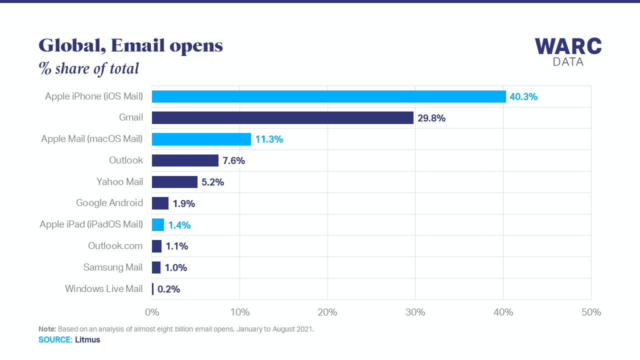 More than half of marketing emails threatened by iOS 15