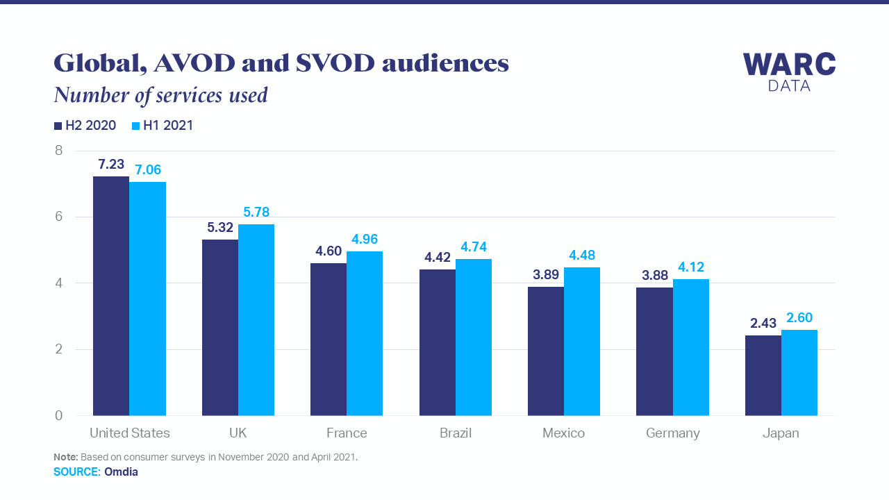 Audiences use an average of five video streaming services