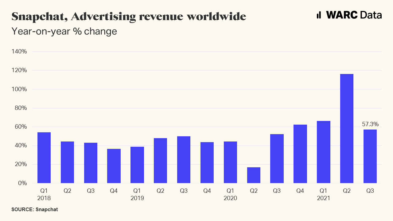 Snapchat ad revenue tops $1bn but weighed down by Apple's privacy push
