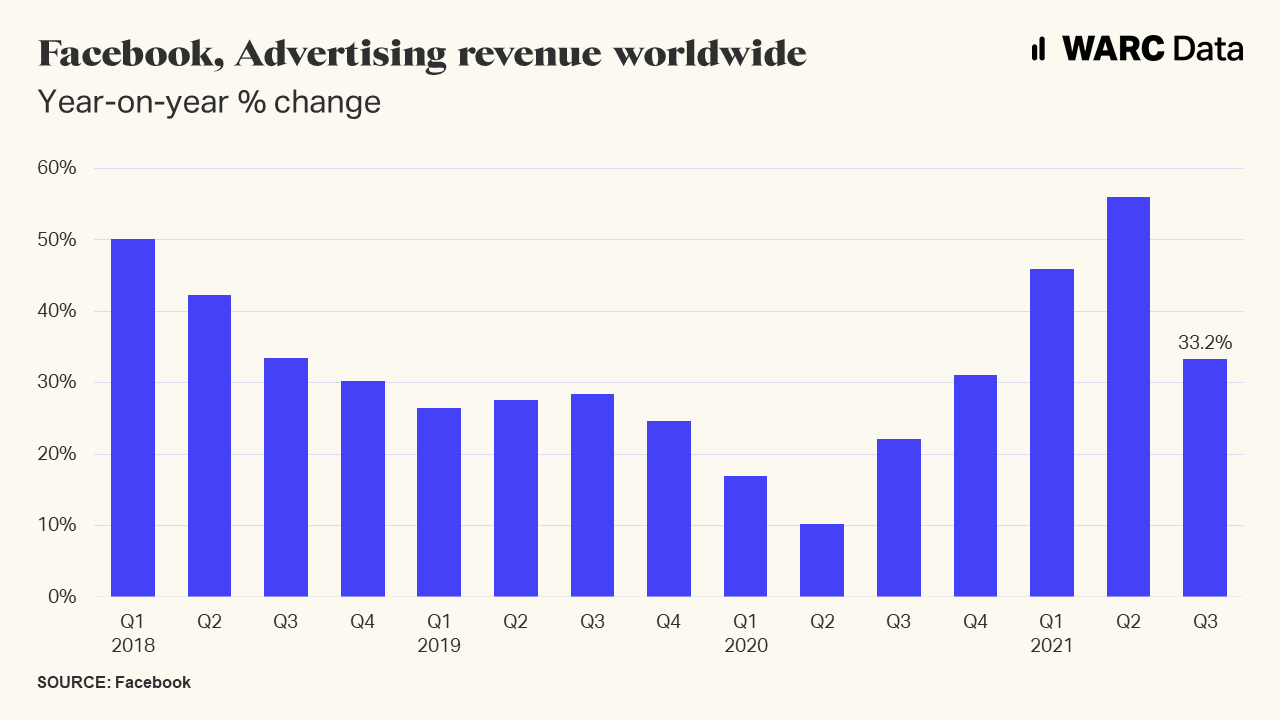 Facebook ad revenue growth decelerates to 33%, equal to $28bn