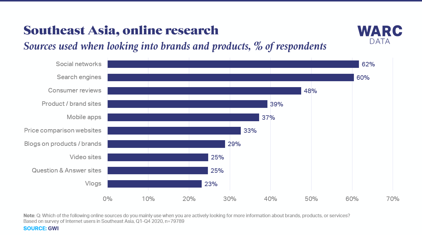 Three-fifths of Southeast Asians use social networks to learn more about brands and products