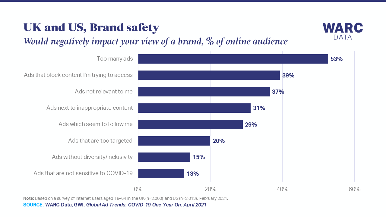 Too many ads is the most damaging factor for brands