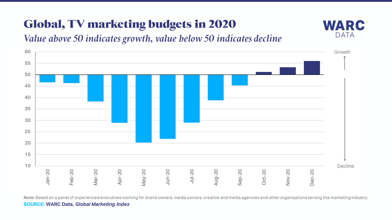 TV budgets accelerate recovery going into 2021