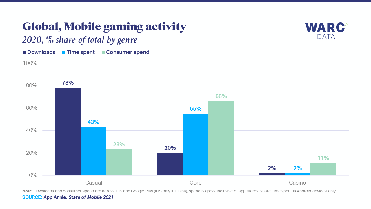 Casual games attract large audiences but little spend