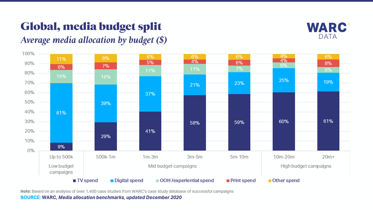 Digital dominates low budget campaigns but TV leads for high budgets