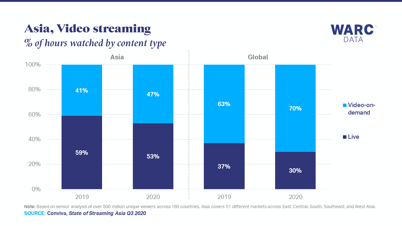Asia over-indexes for livestreamed video consumption