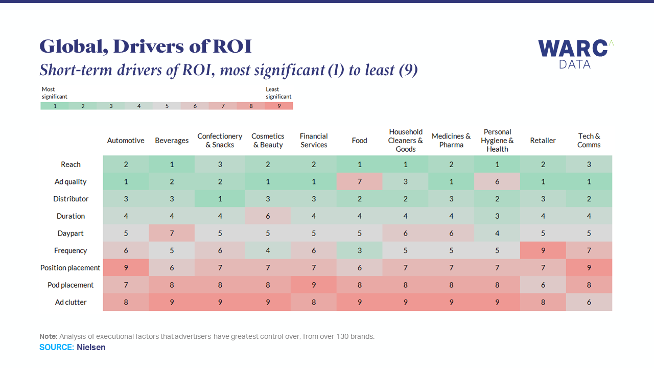 Reach and ad quality are key short-term drivers of ROI