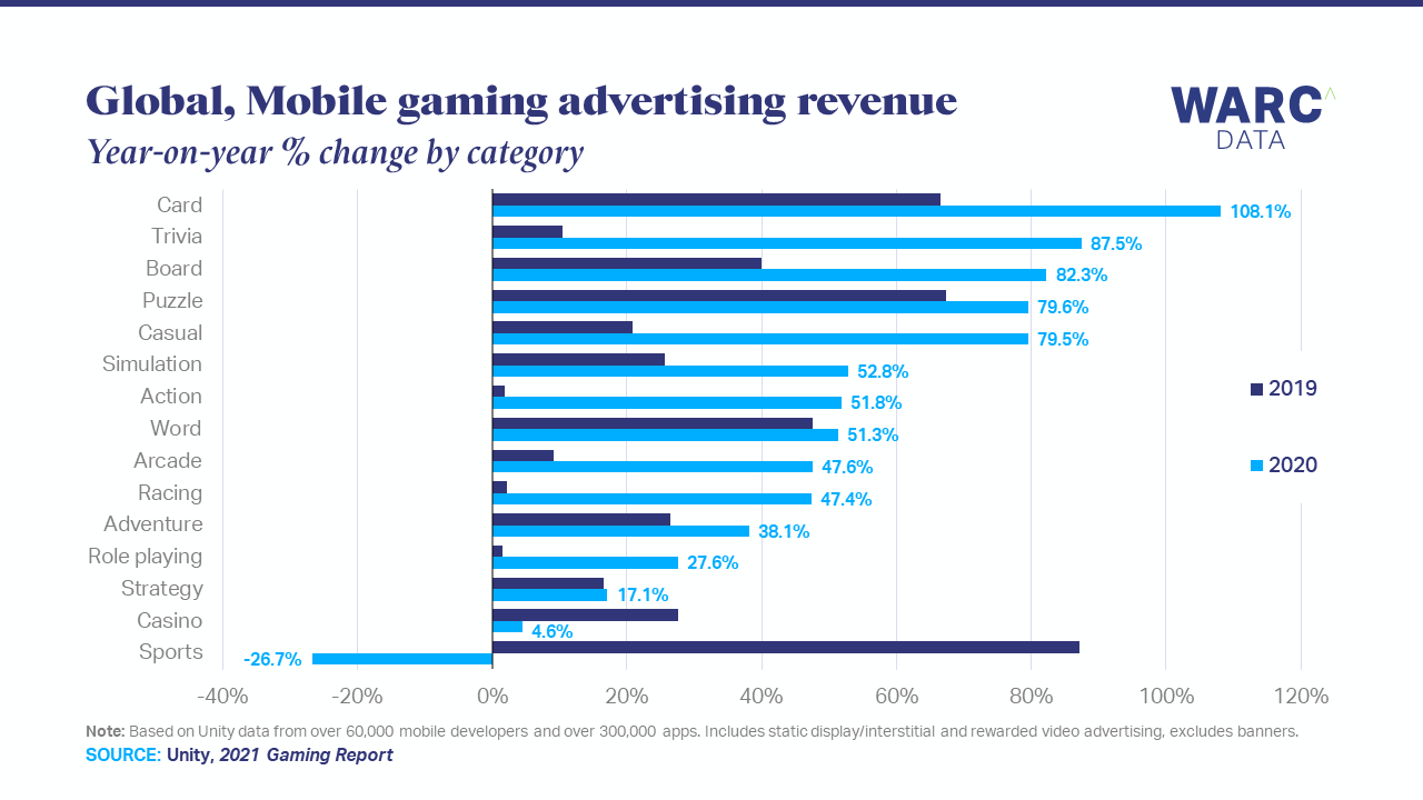 Mobile gaming investment intensified in 2020