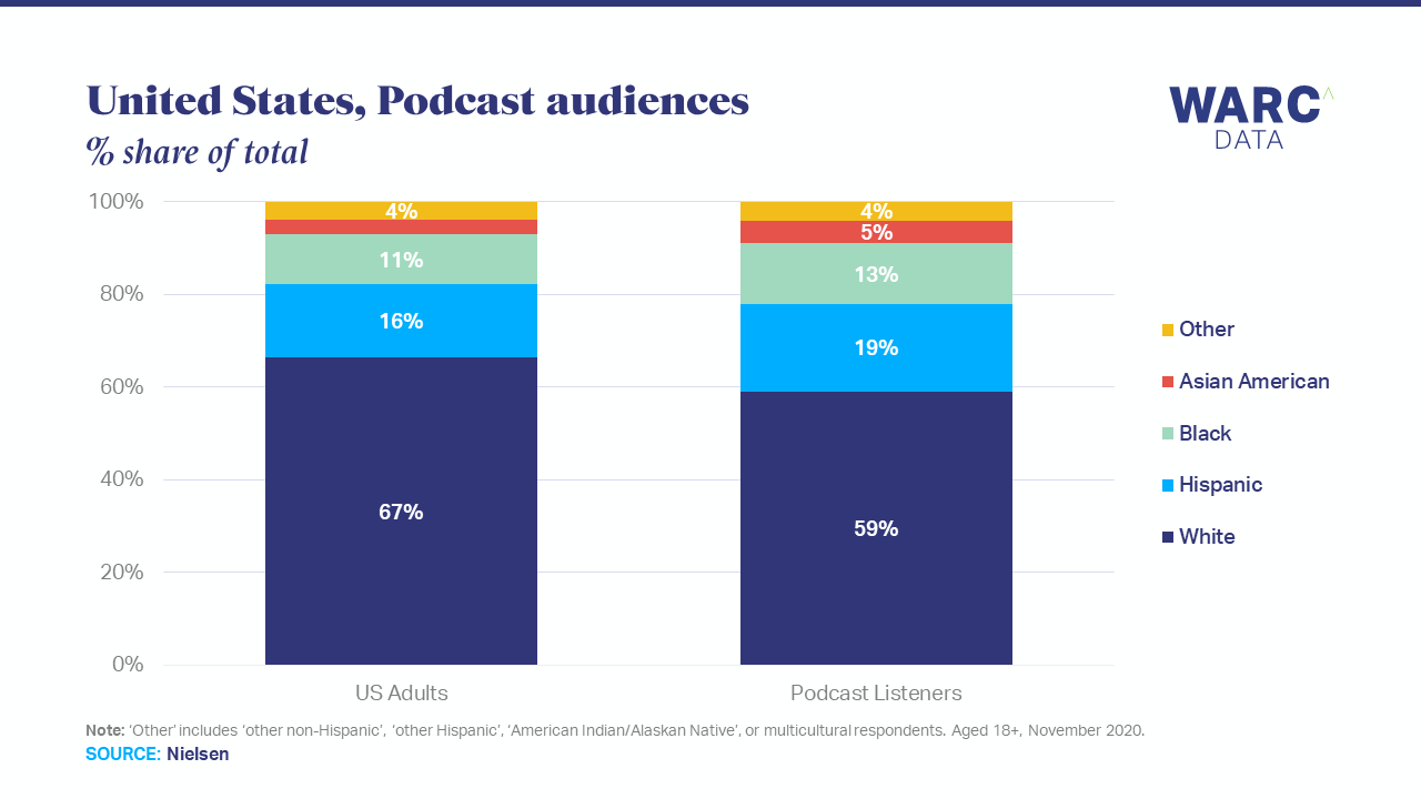 Podcast listeners more diverse than US population