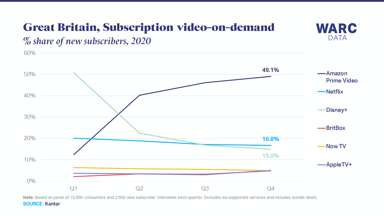 Disney+ attracted most new subscribers in 2020