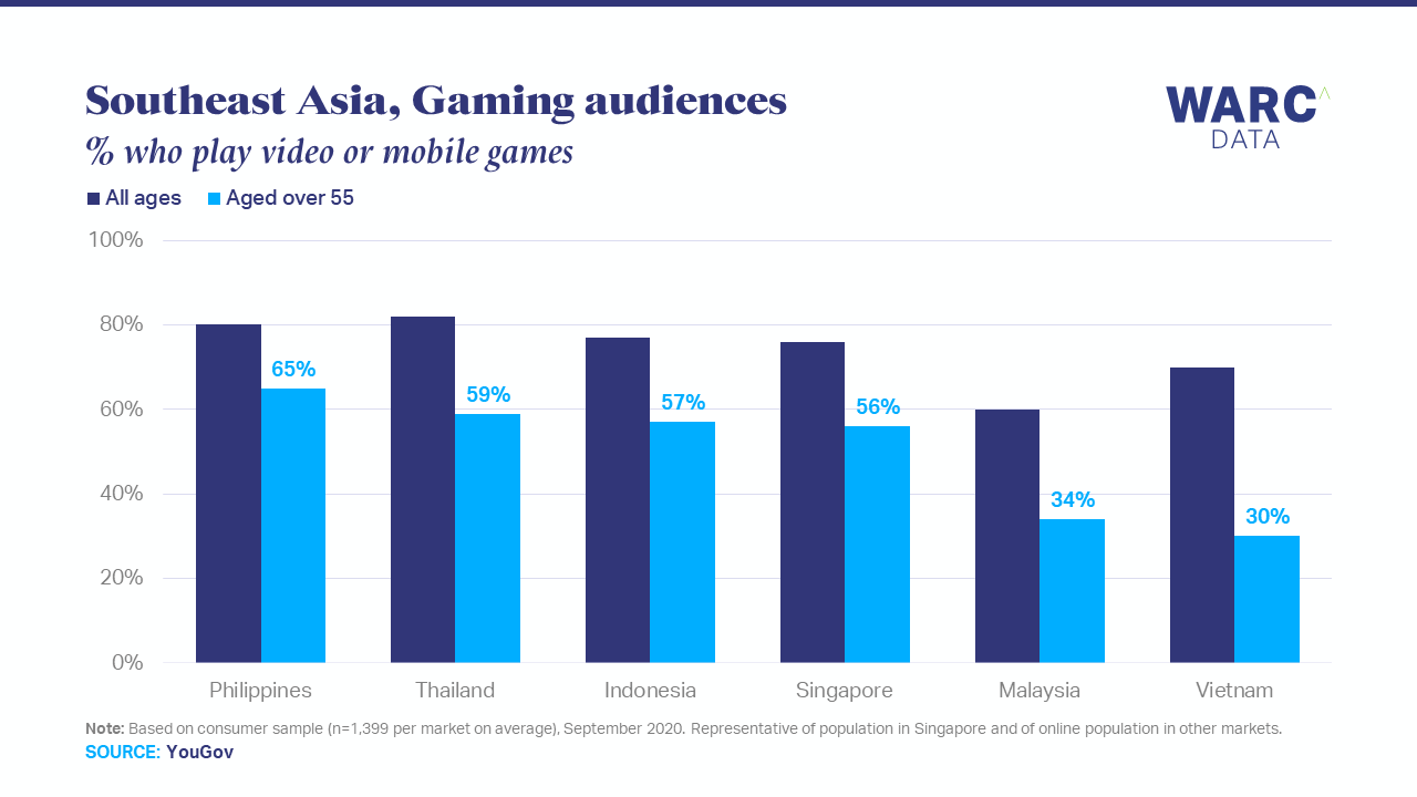 Half of over 55s in Southeast Asia are gamers