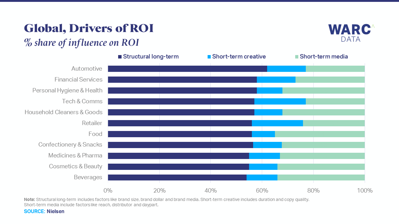 Structural factors have greatest influence on ROI