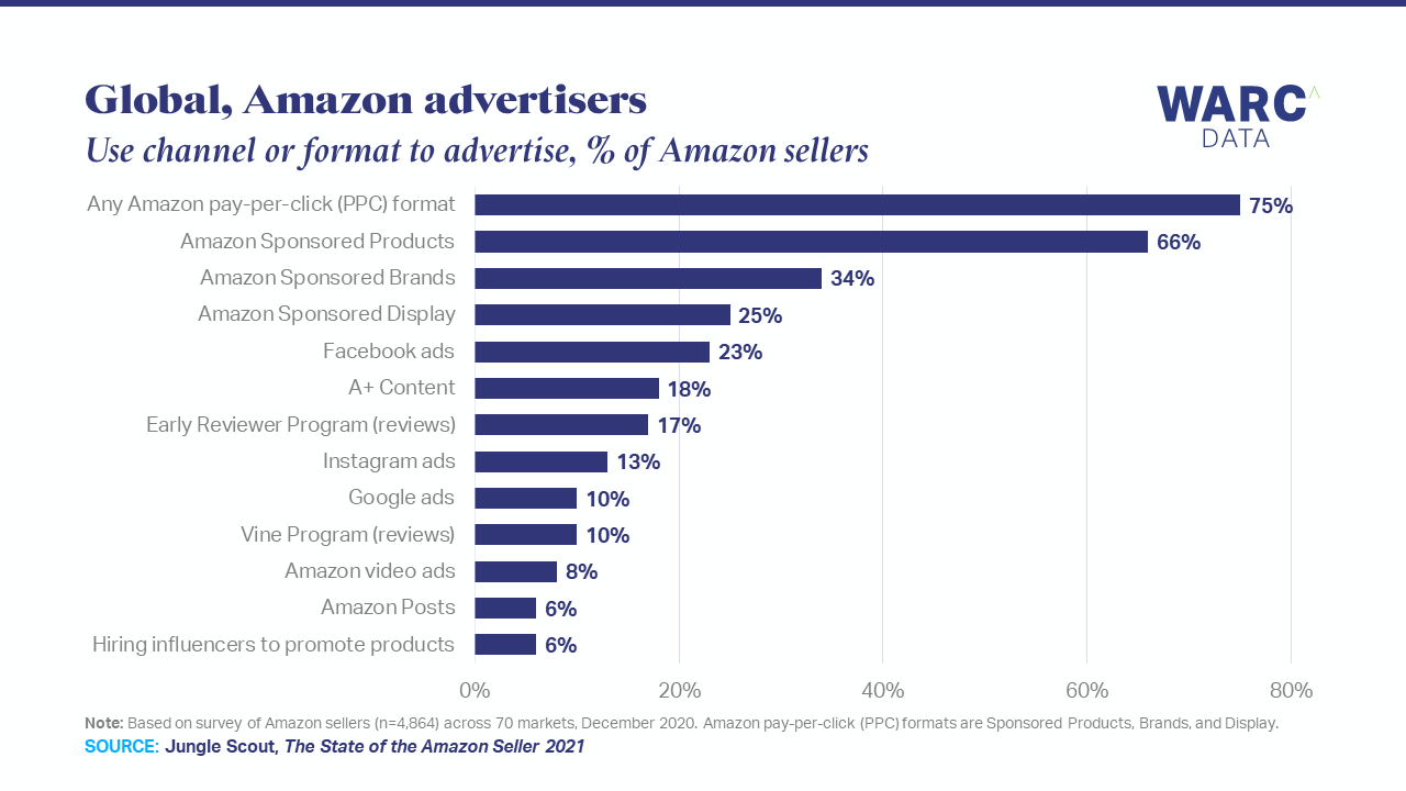 Three-quarters of sellers use Amazon pay-per-click advertising