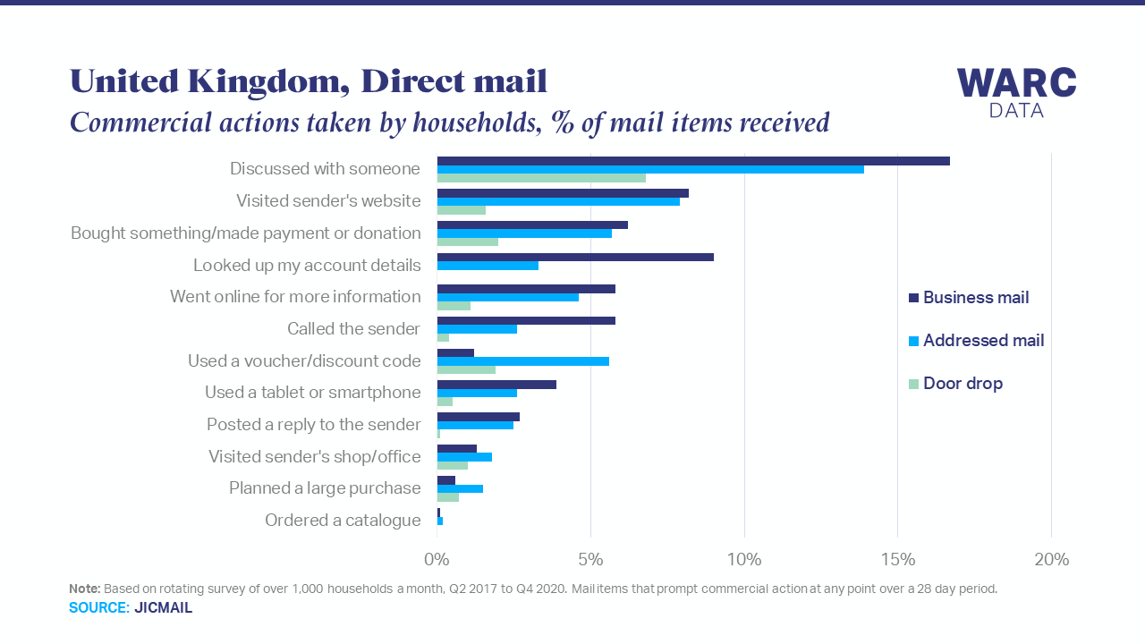 8% of direct mail items lead to a website visit