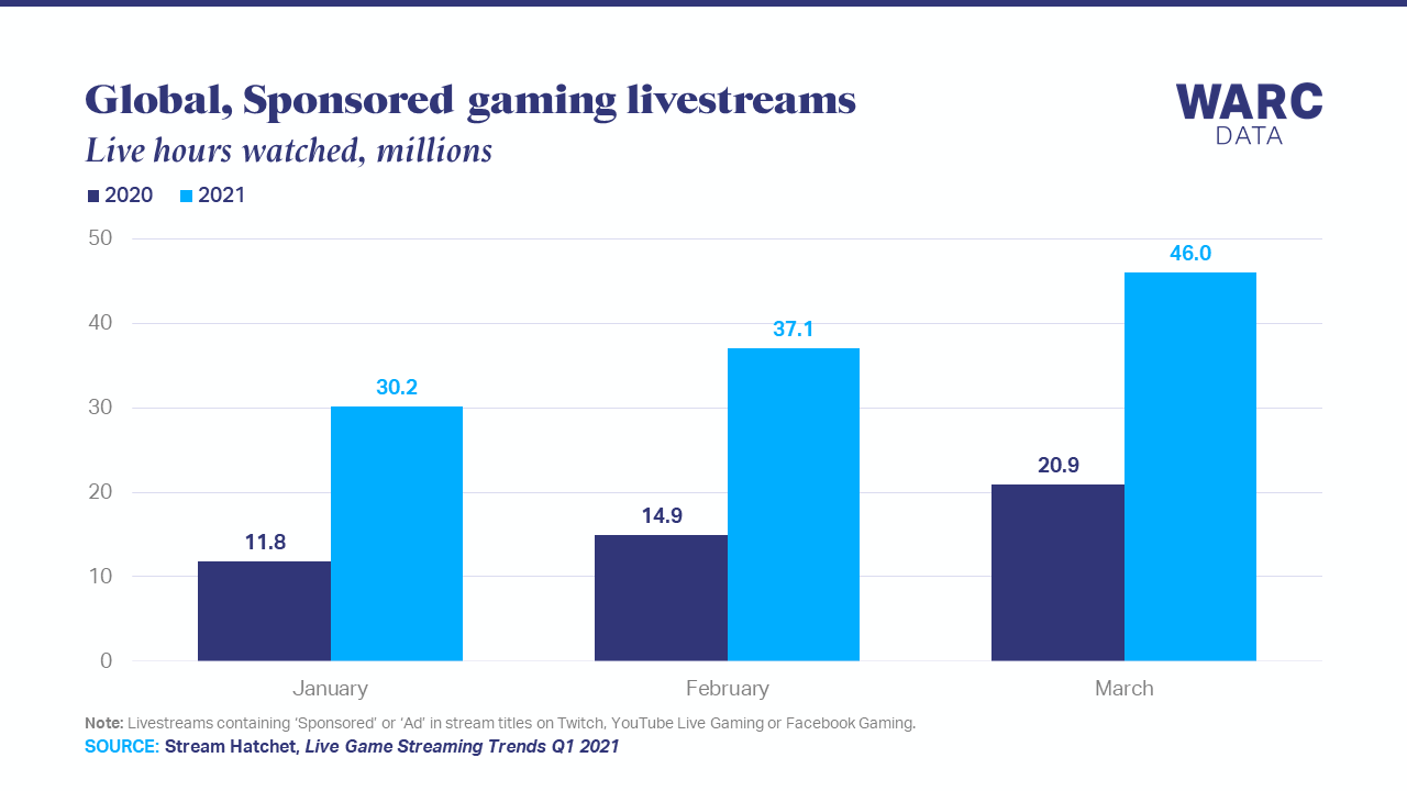 Sponsored gaming viewing boomed in Q1