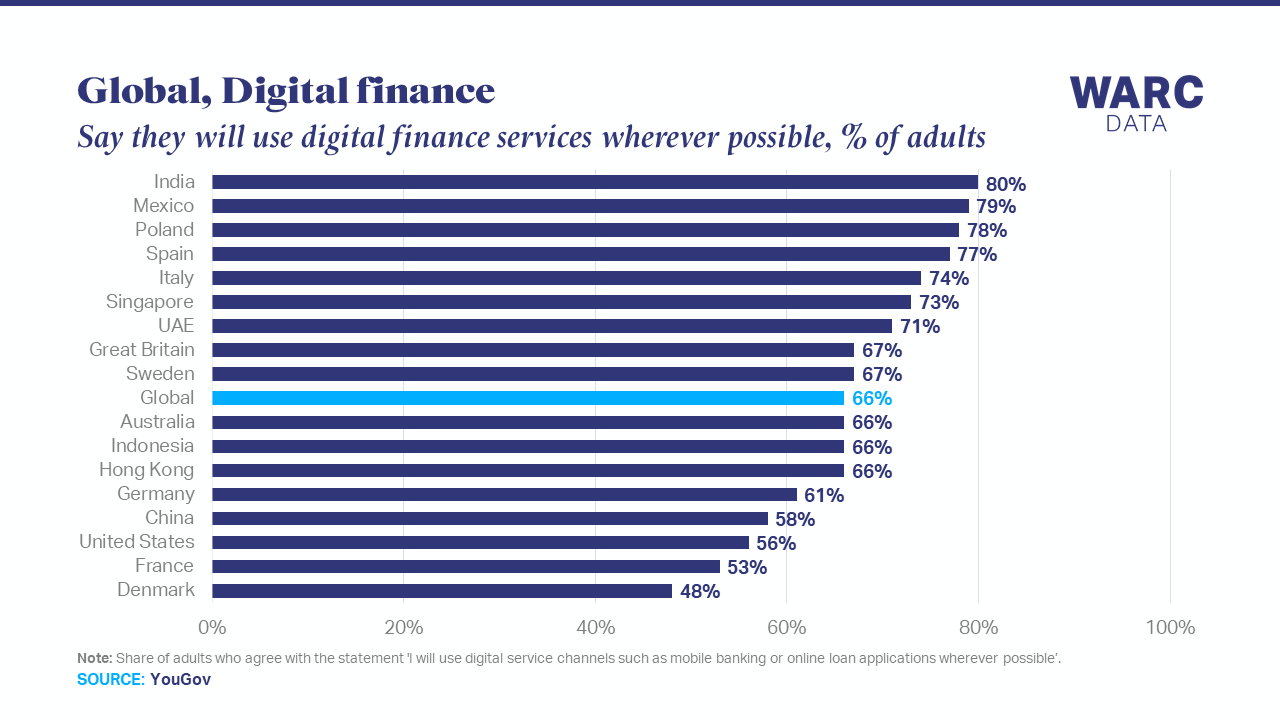Two in three adults prefer digital finance services