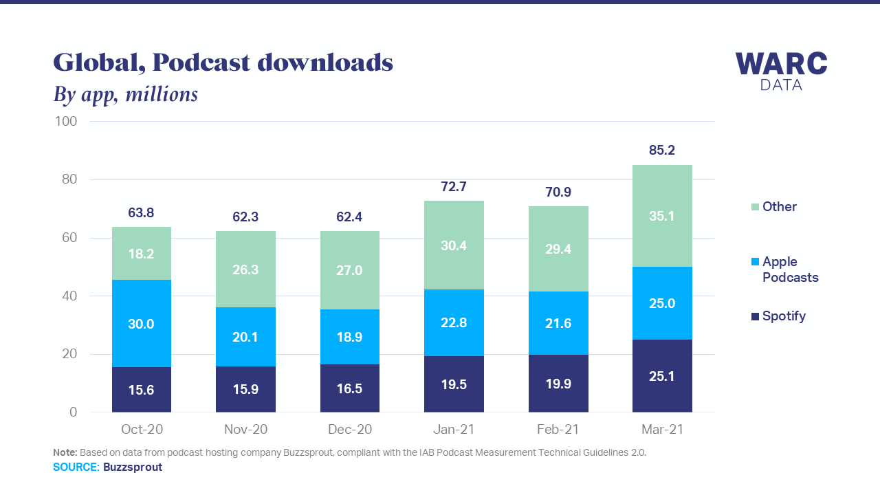 Spotify edges ahead of Apple Podcasts in downloads