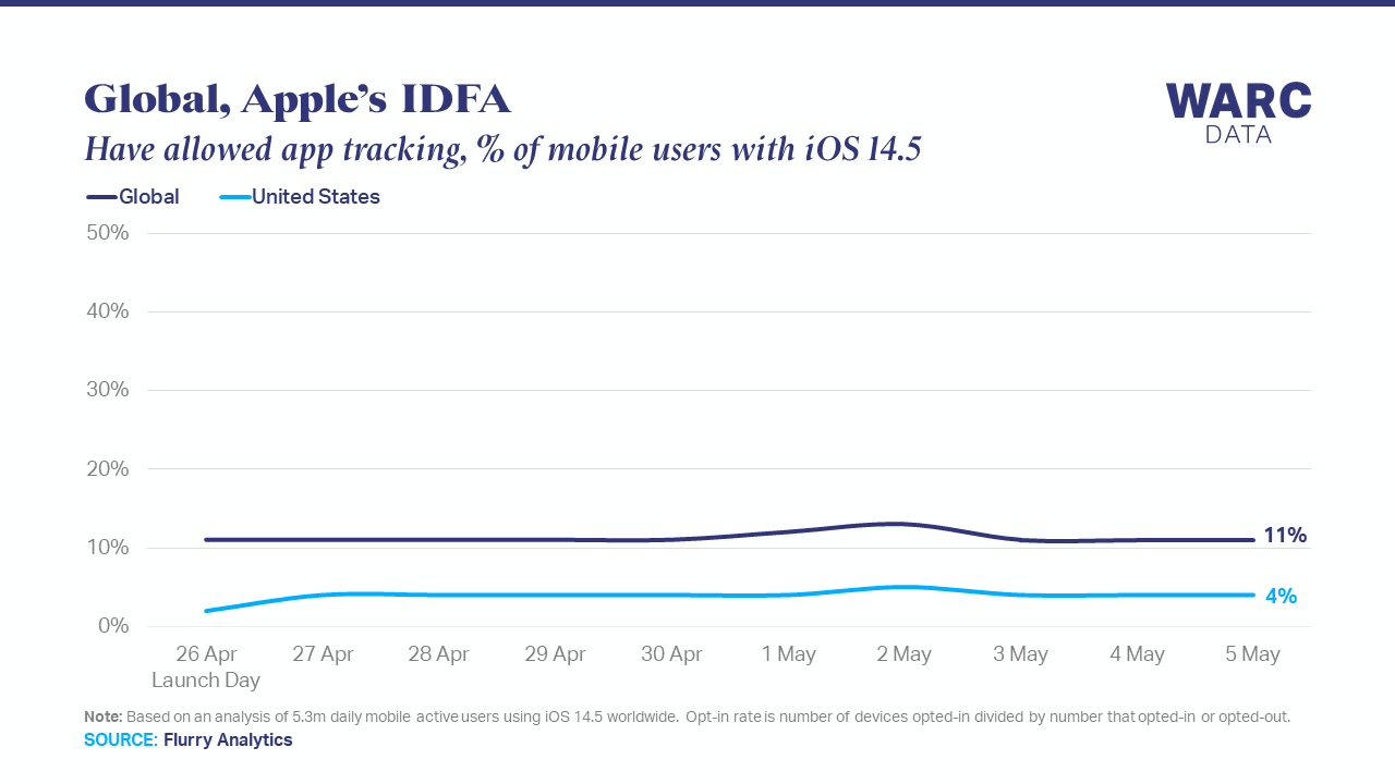 Just 11% of iOS 14.5 users have allowed ad tracking