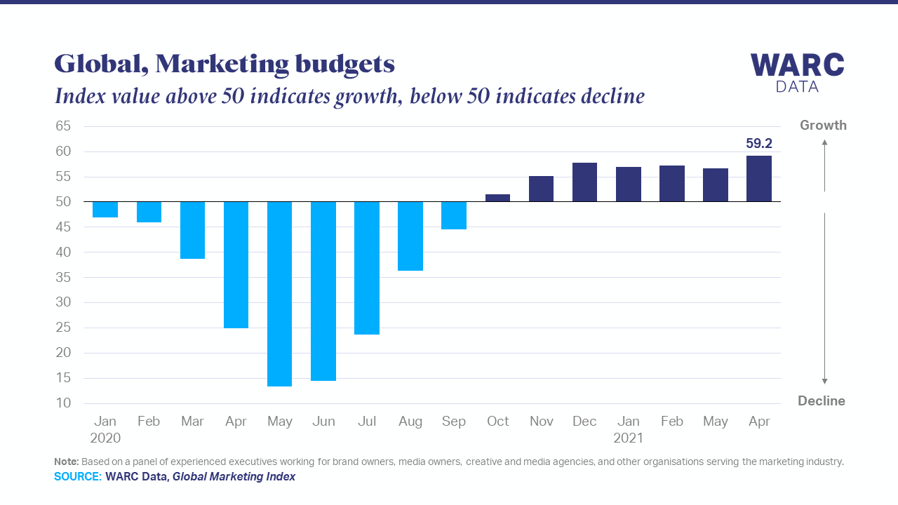 Ad budgets growing at strongest rate on record