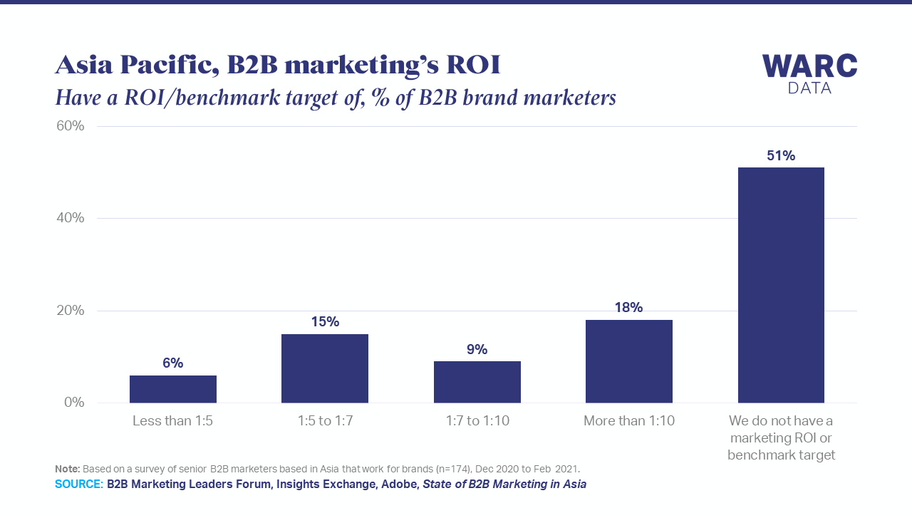 Half of B2B marketers in APAC lack an ROI target