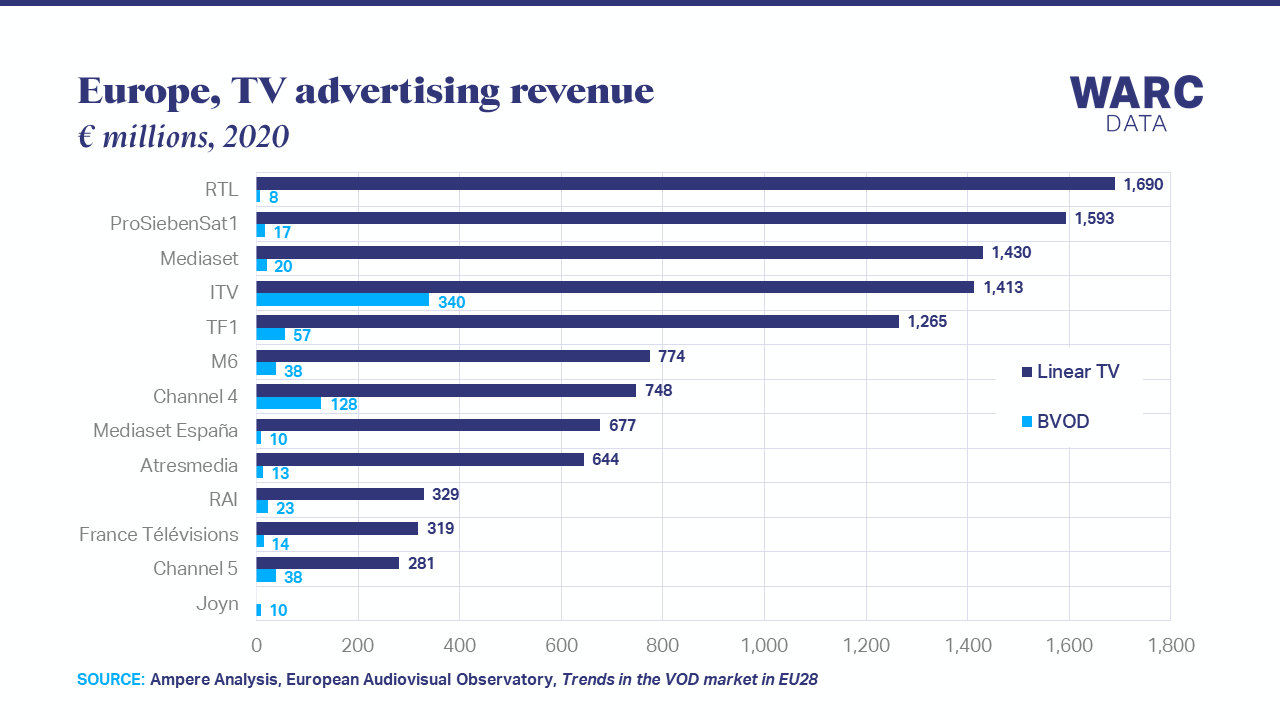 BVOD takes a 6% share of TV advertising in Europe