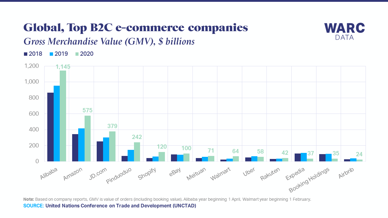 Shopify, Walmart and Pinduoduo lead e-commerce growth
