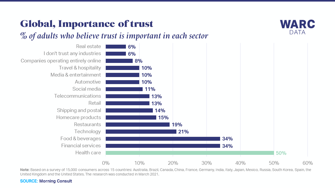 One in five consumers now trusts the healthcare industry more
