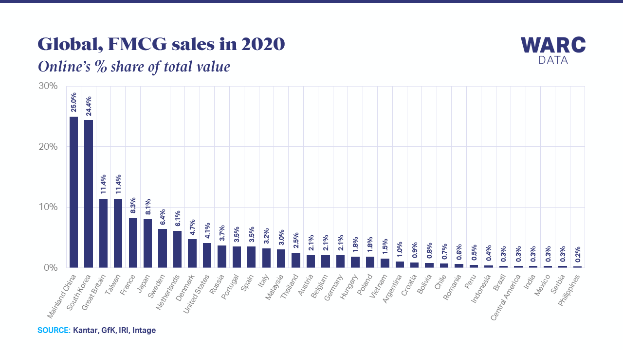 E-commerce to account for over 8% of FMCG sales in 2021