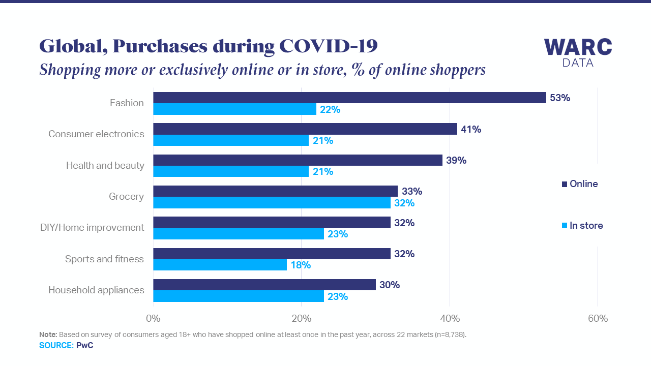 Fashion and electronics see largest online shopping growth