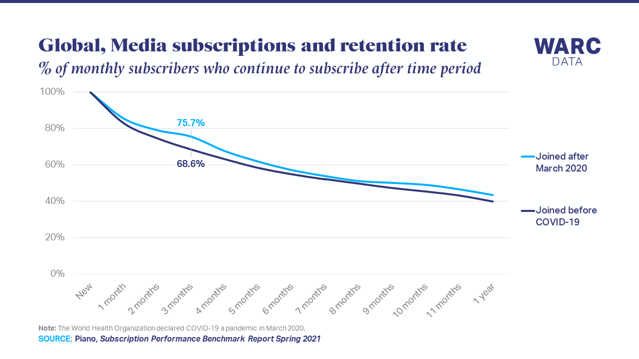 Media subscription services see better retention post-COVID