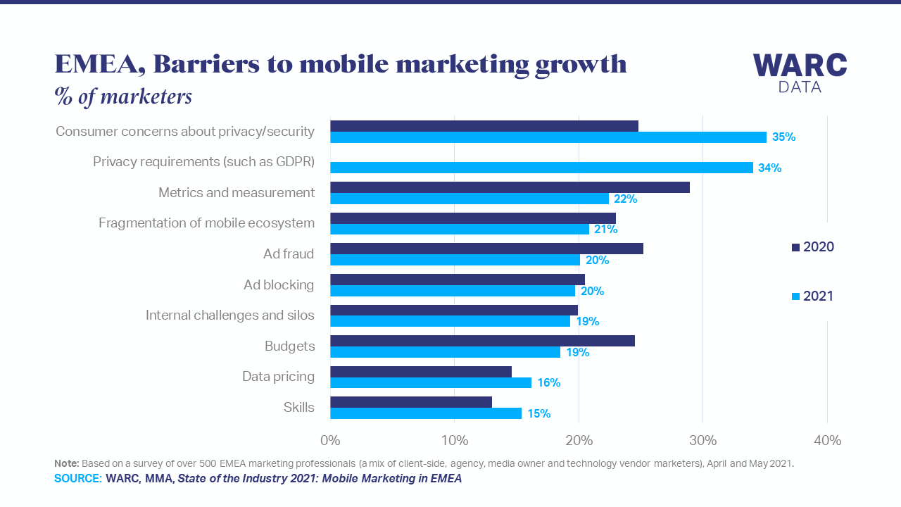 Data privacy is the main barrier to mobile marketing growth