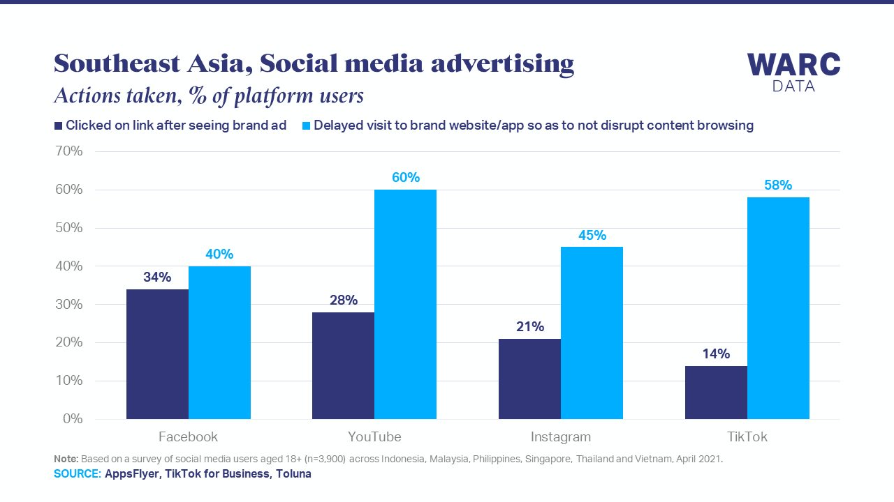 58% of TikTok users delay brand engagement so as to not interrupt content browsing