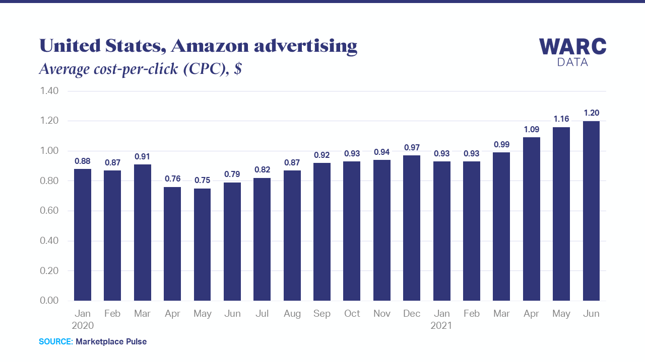 Amazon advertising costs have risen 52% in past year