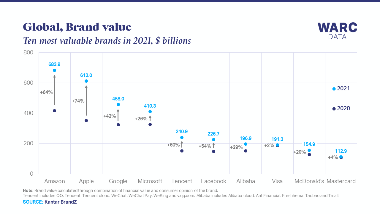 Amazon and Apple extend lead as most valuable brands