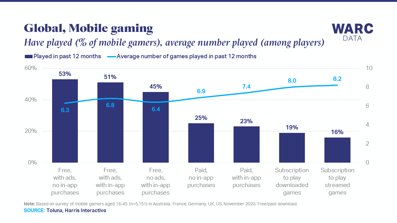 Ad-supported mobile games attract the most committed players
