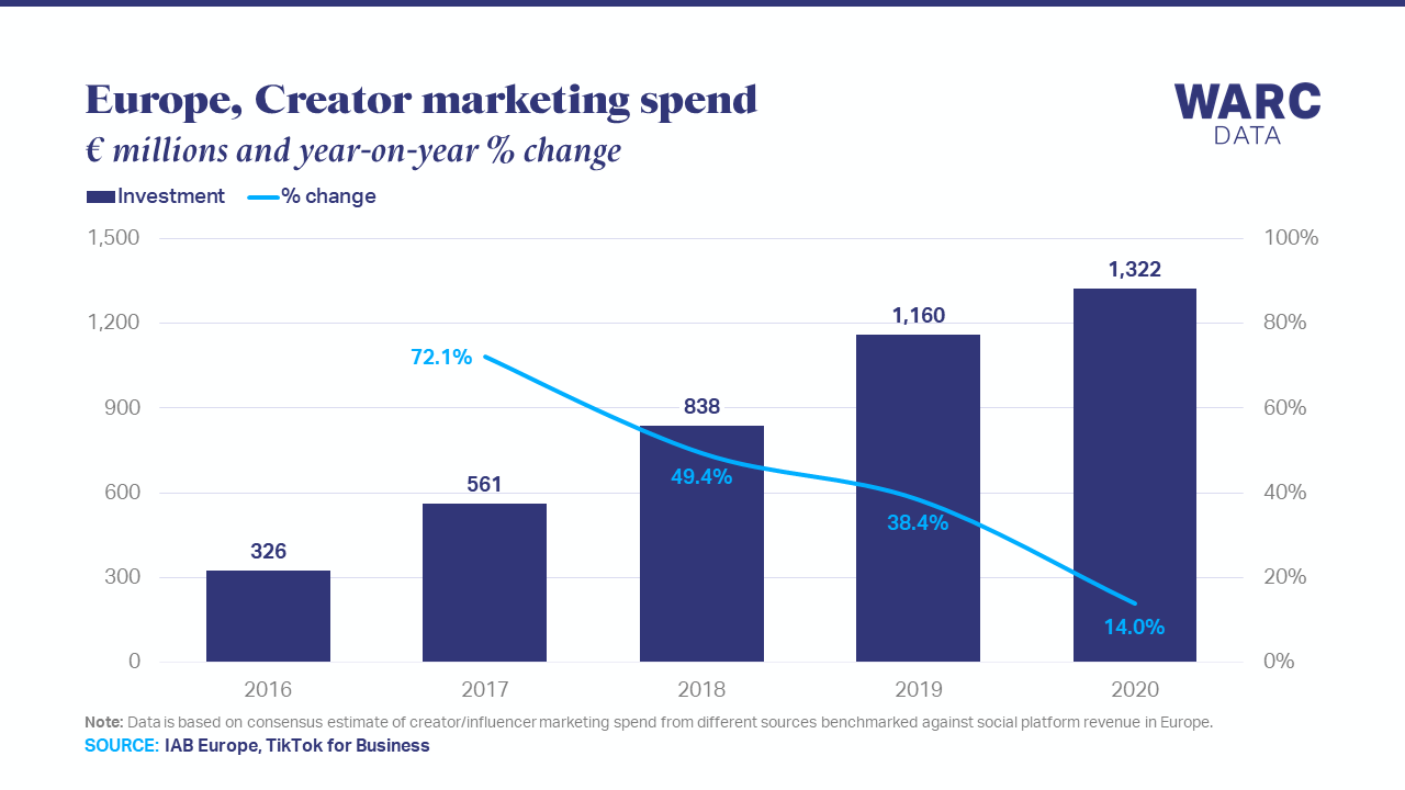 Creator marketing reached €1.3bn last year in Europe