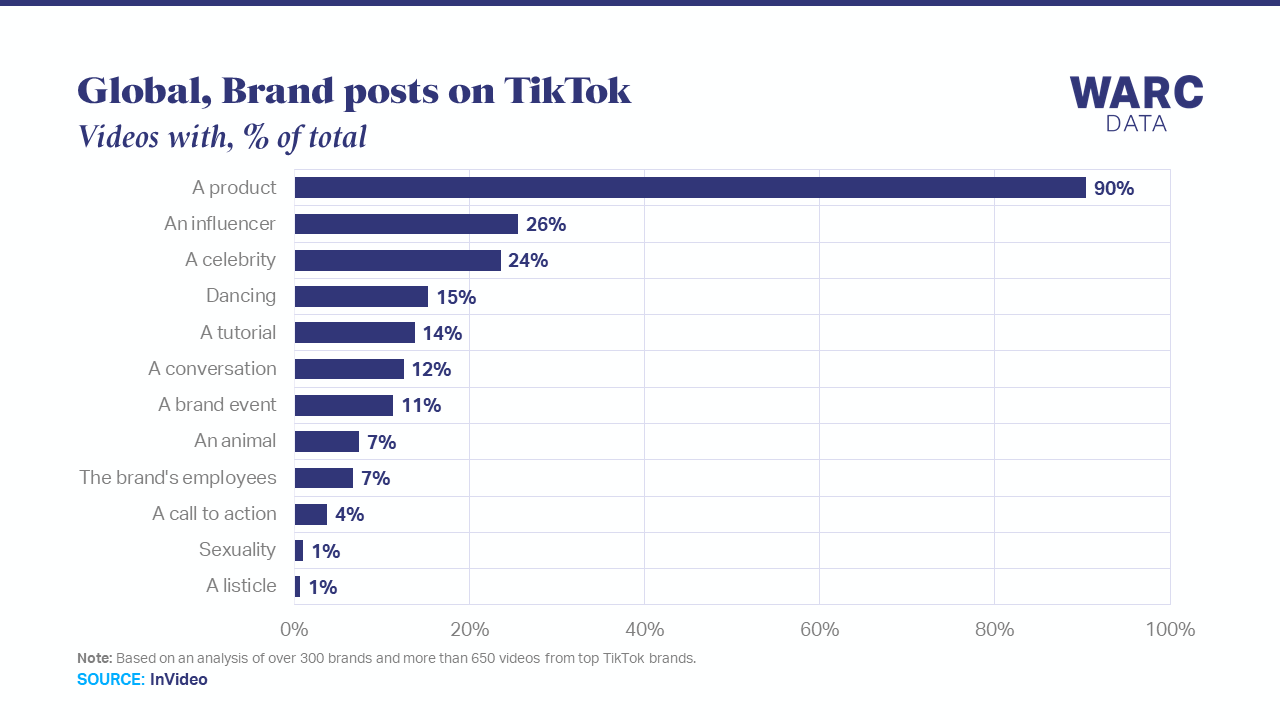90% of brand TikTok videos have product placement