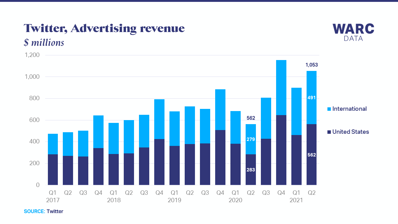 Twitter ad revenue tops $1bn as userbase reaches new high