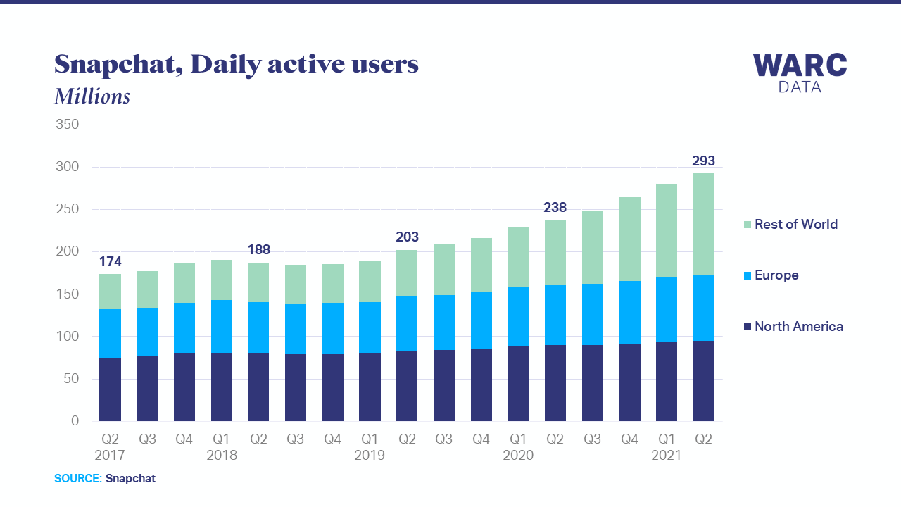 Snapchat approaches 300m daily active users worldwide