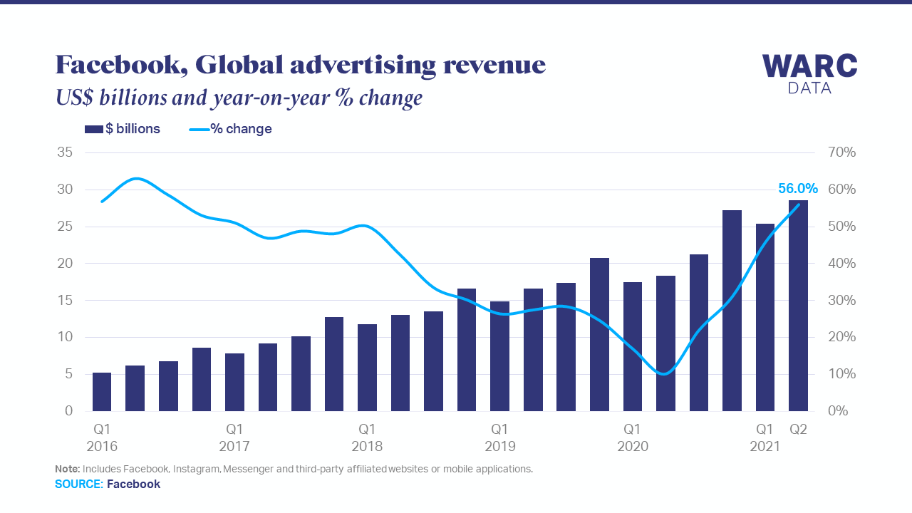 Rising ad prices boost Facebook revenue to new high