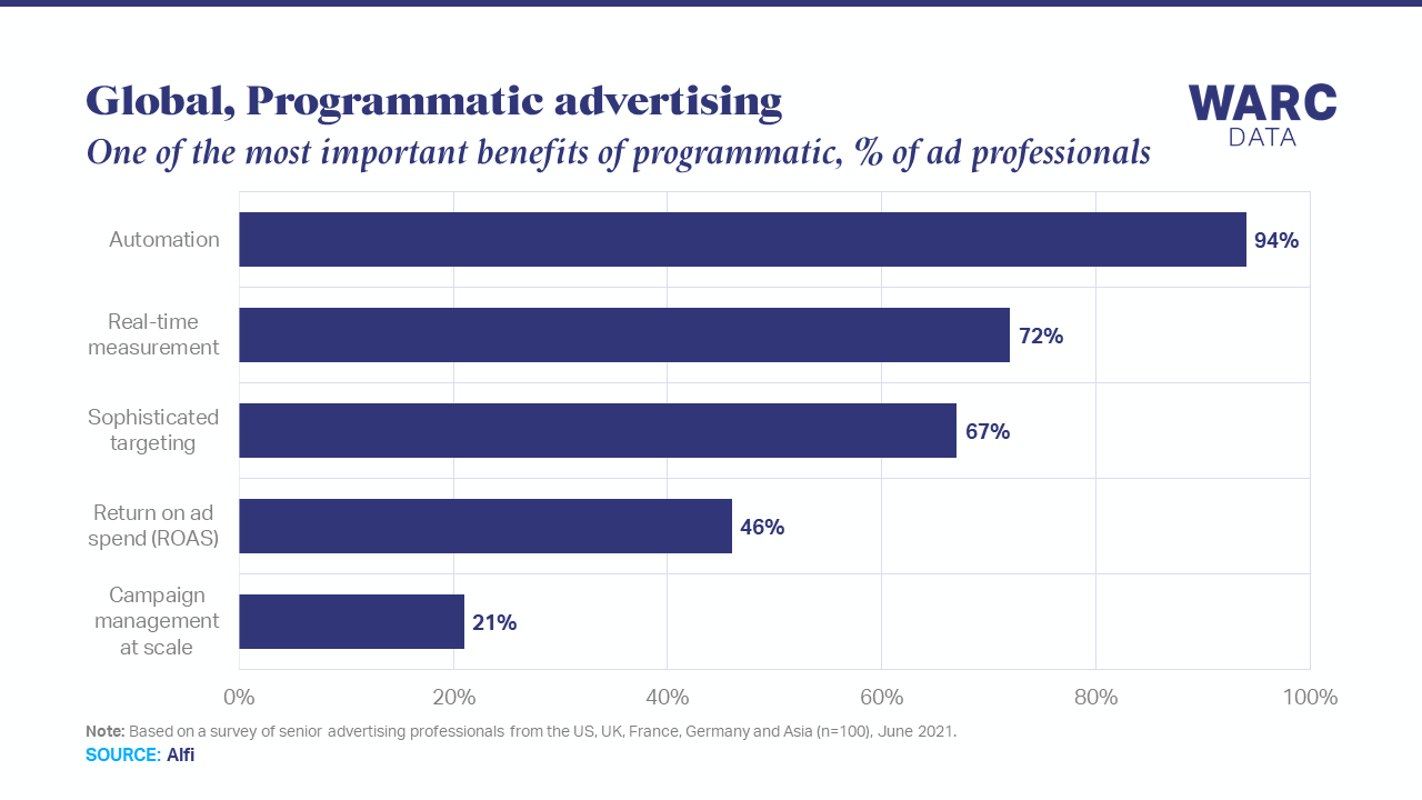 Automation and real-time measurement are main benefits of programmatic