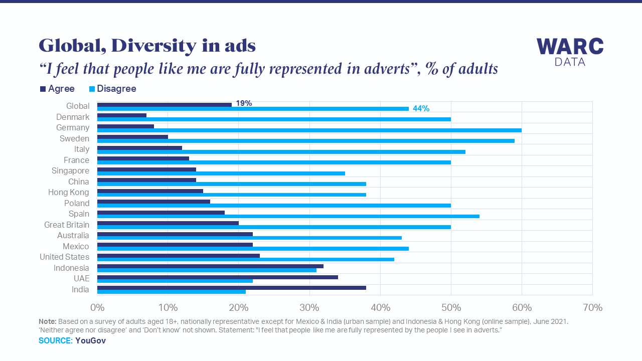 44% of adults say they are not fully represented in advertising