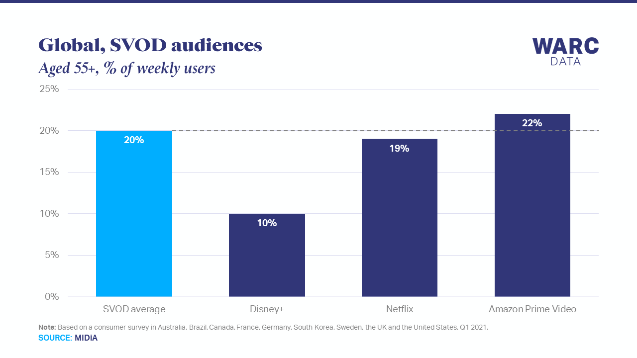 Amazon Prime Video outperforms among older audiences