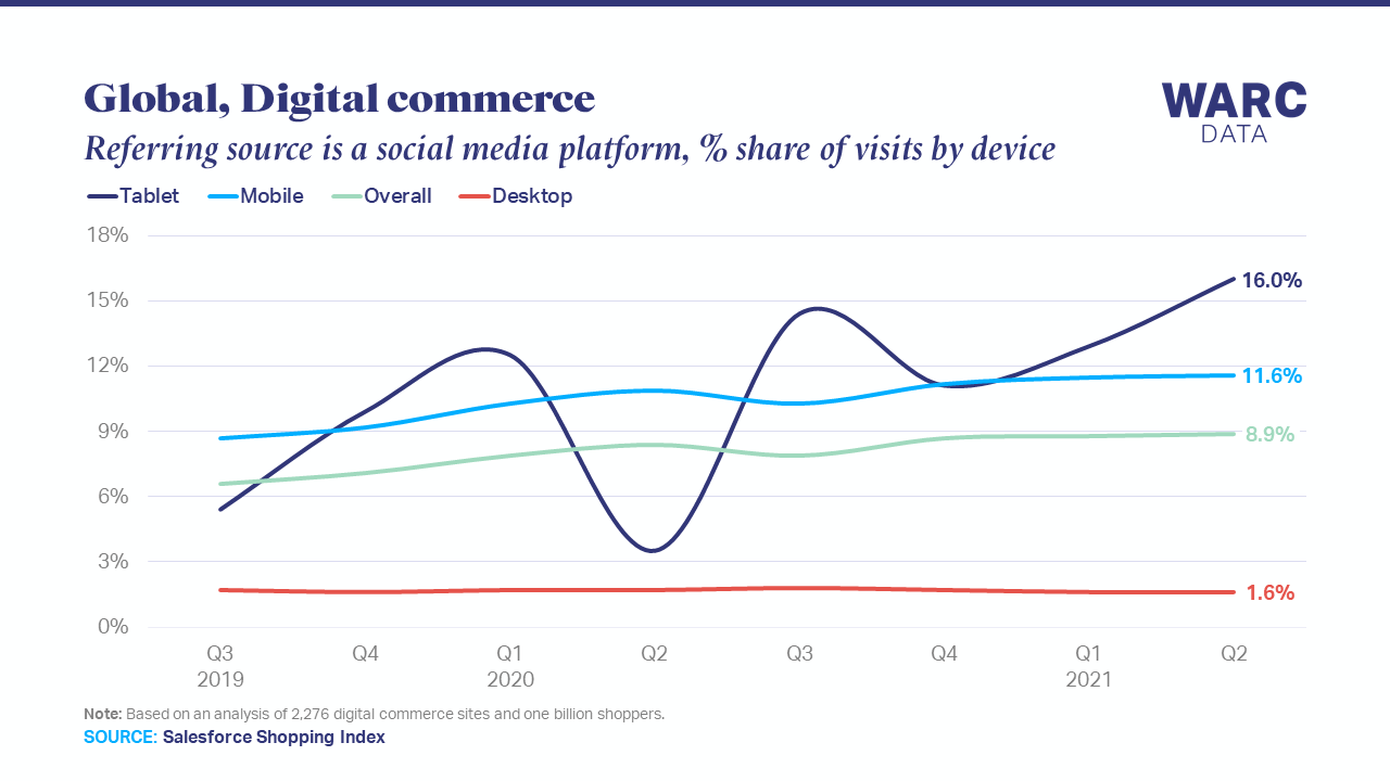 Nearly 10% of online shopping traffic now comes from social media